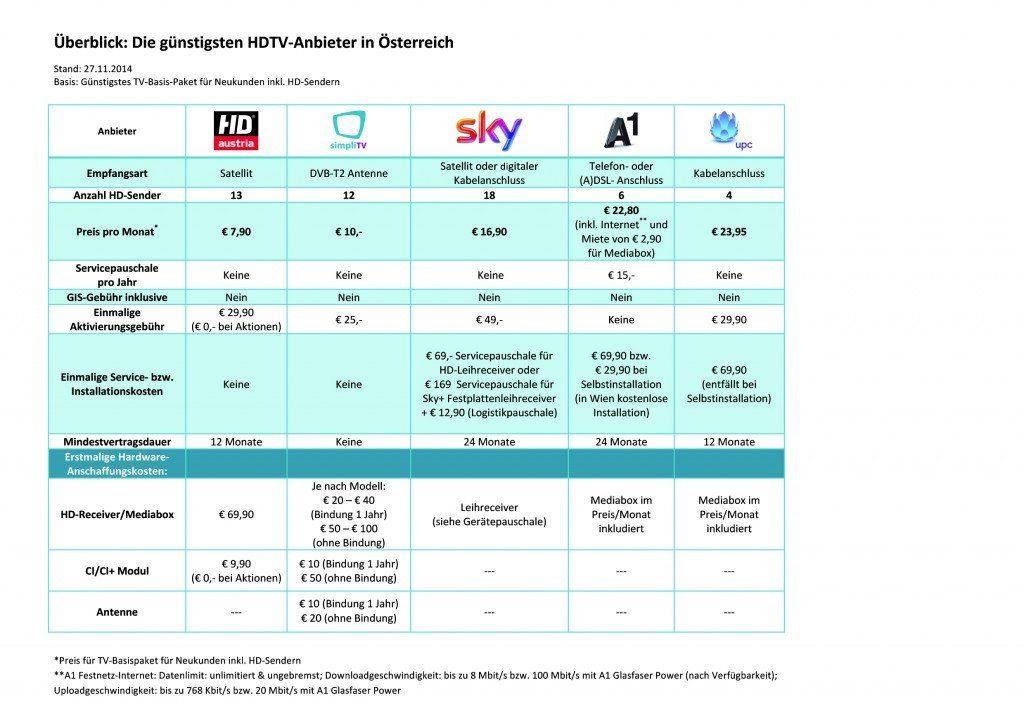 Überblick HD Anbieter Österreich druckfähig A5