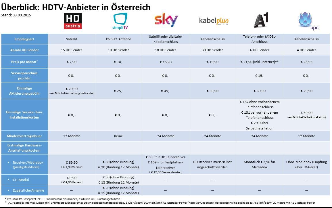 Orf Karte Kosten.Die 5 Besten Tv Anbieter Fur Hd Empfang In Osterreich Hd