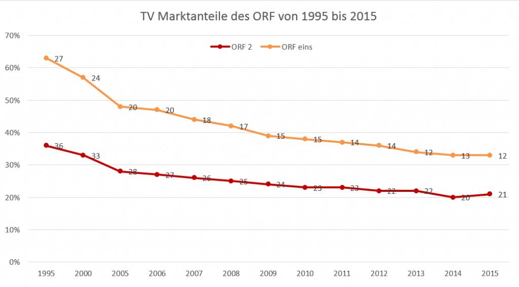 Marktanteile ORF2