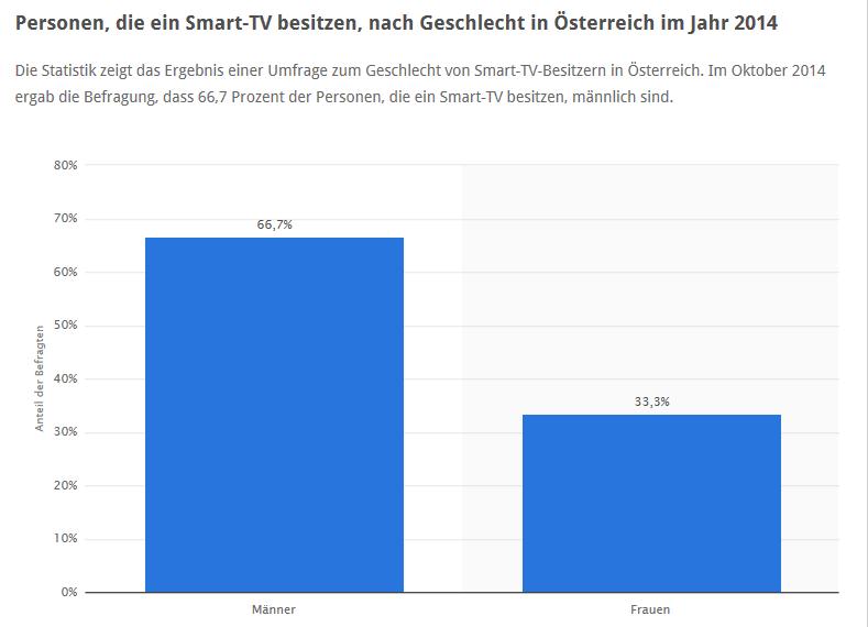 Quelle: Statista 2014