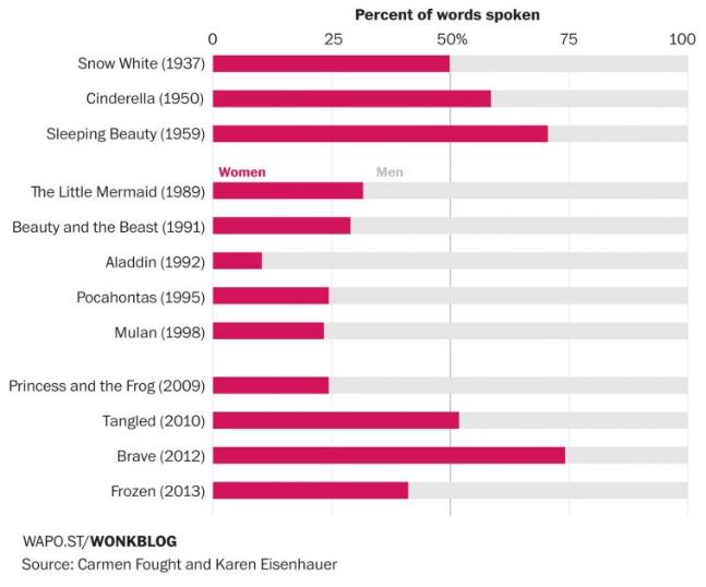 Wie sieht es mit dem Geschlechterverhältnis in der Disney World aus?