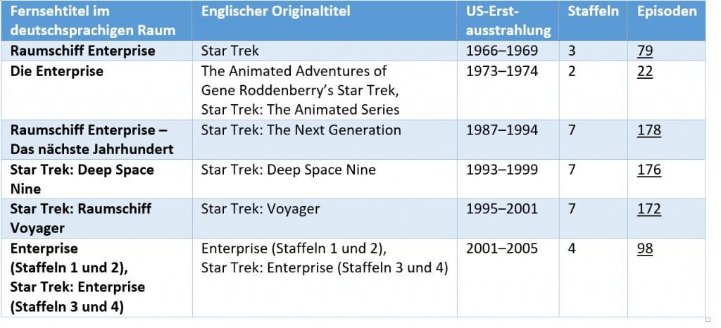 Star Trek Serien im Überblick