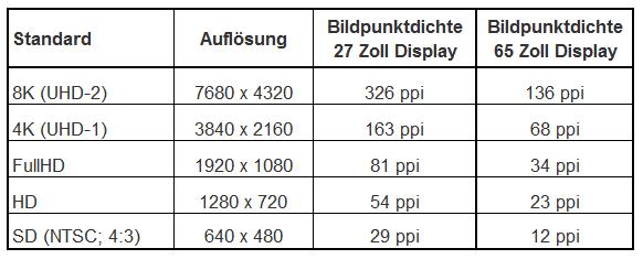 Displaygröße des Fernsehers
