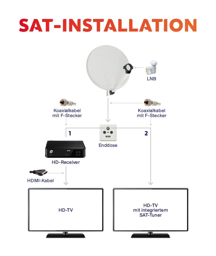 Infografik zur SAT-Installation